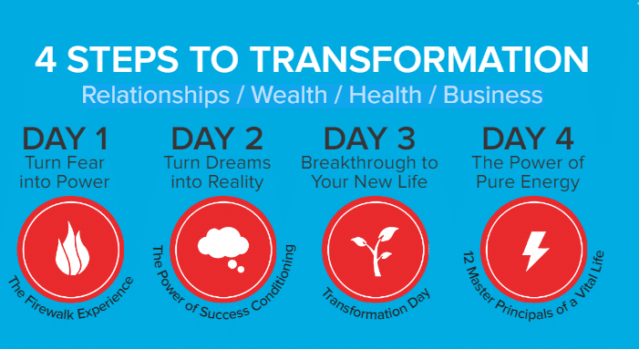4 steps to transformation
